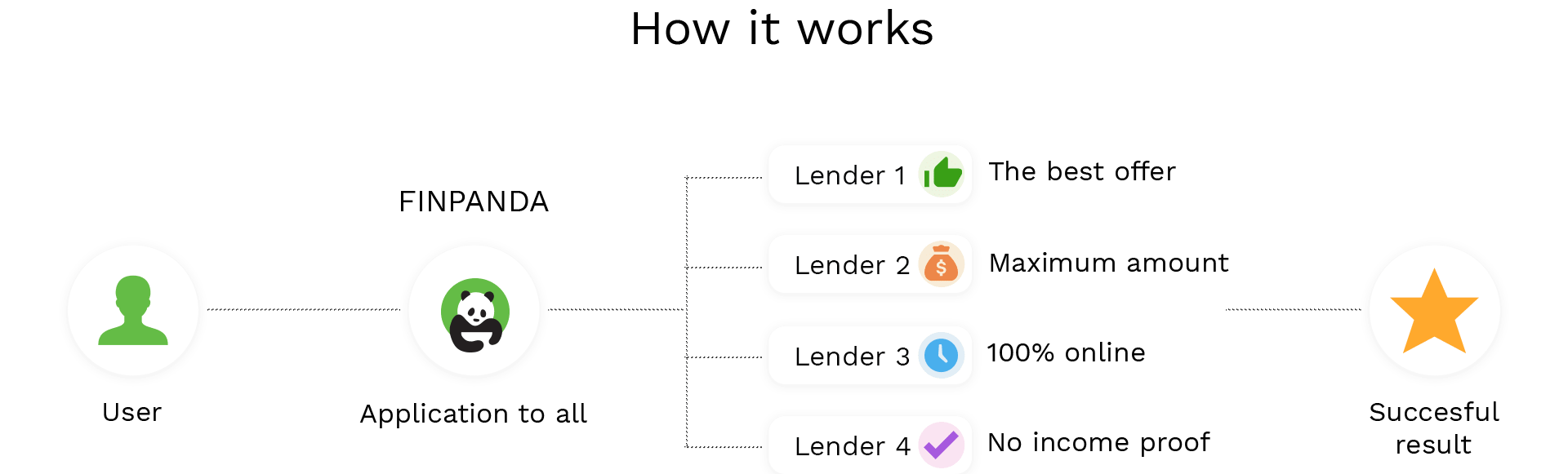 Finpanda How it works